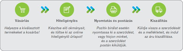Hitelügyintézés 5 perc alatt - Kerékpár részletre, a Biciklikk.hu-nál